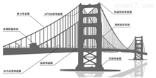 RSM-MPS(BG)橋梁自動化監測系統