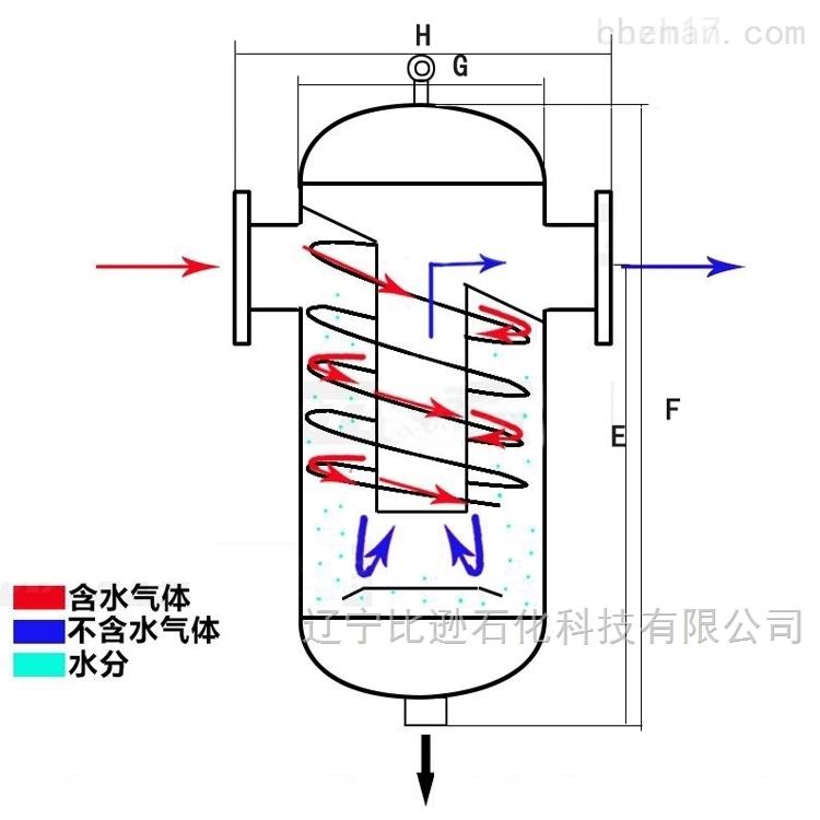 密闭采样器汽水分离器