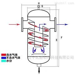 BGWS密闭采样器汽水分离器