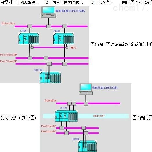 西门子模块6ES7331-7NF10-0AB0