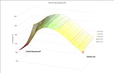 德国DiLiCo燃料电池电流电压测量系统