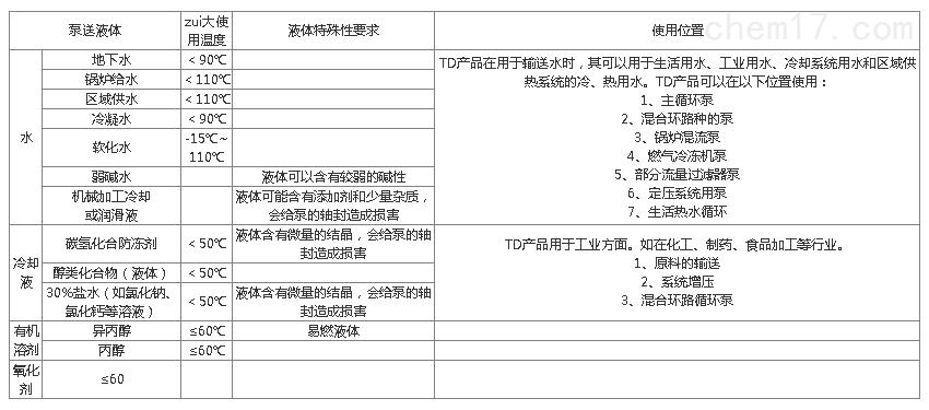 TD管道泵应用图表.png