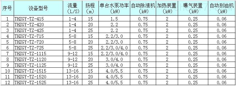 设备配置参数表