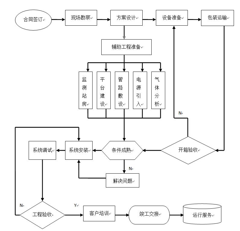 CEMS工程安装流程图