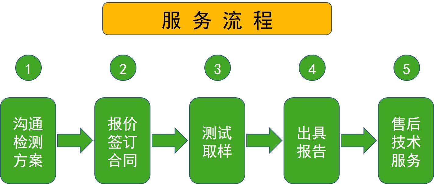 <strong><strong><strong><strong><strong><strong>培养箱性能验证</strong></strong></strong></strong></strong></strong>