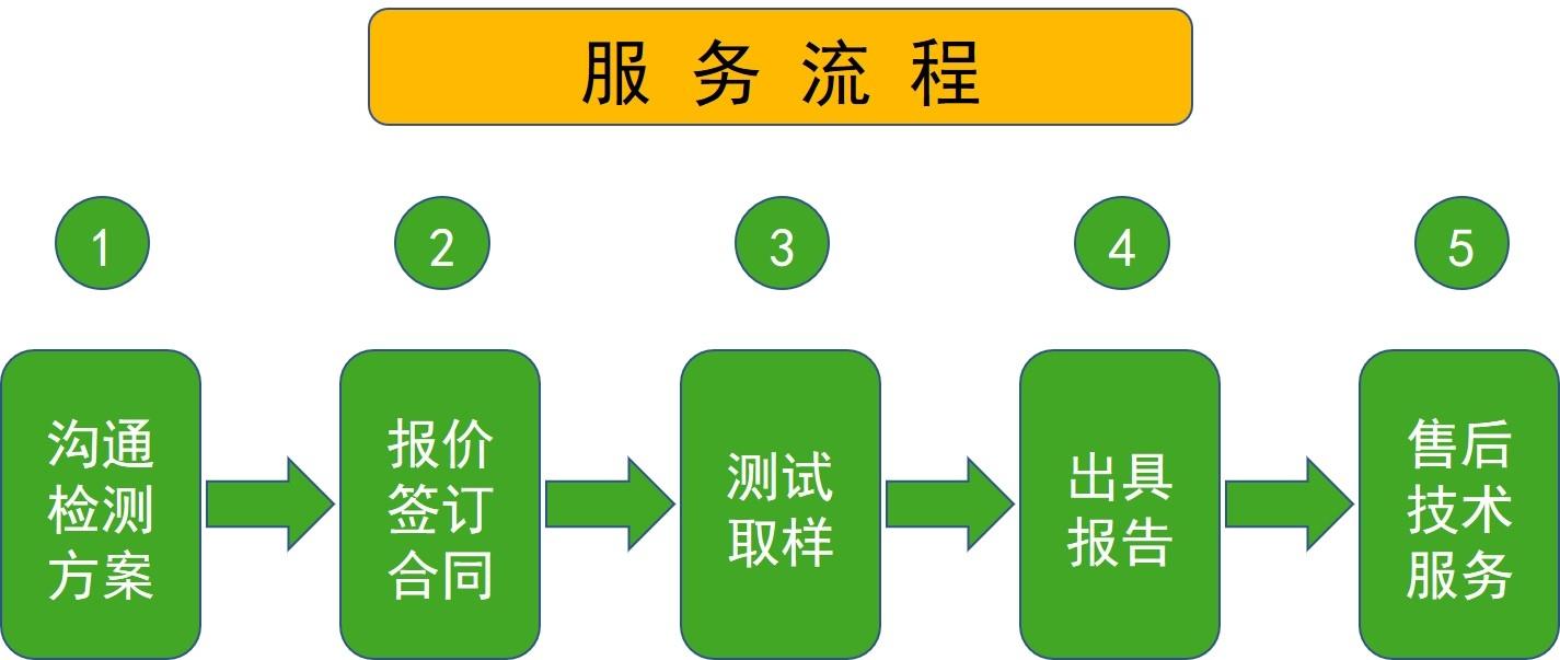 大湾检测技术有限公司是一家从事洁净无尘室环境检测、设备验证和GMP技术服务的技术服务公司。位于上海,具有独立法人地位和第三方检测地位,并依据ISO9001:2008理念进行管理。服务项目涵盖了洁净室综合性能测试、过滤器的检漏、空调系统运行诊断和分析、洁净空调系统风量与压差调试、压缩空气质量测试和灭菌设备验证、冷库温湿度验证、冰箱与培养箱温湿度验证、生物安全柜检测、超净台检测等设备验证及GMP咨询管理。