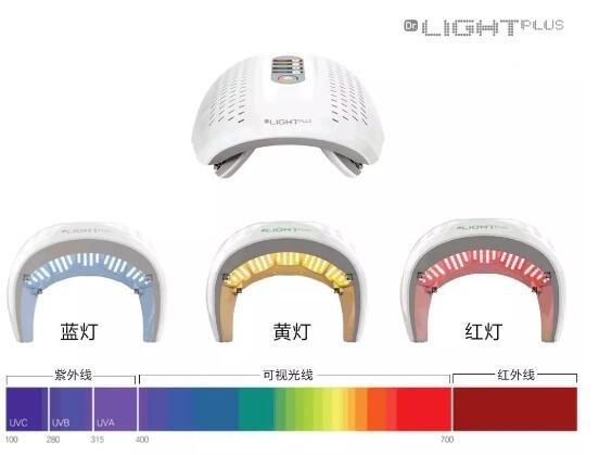 LED光动力治疗原理