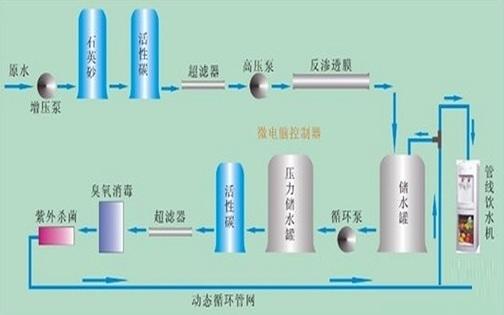 工业反渗透超纯水设备