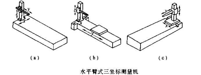 说明: 悬臂式三坐标测量机