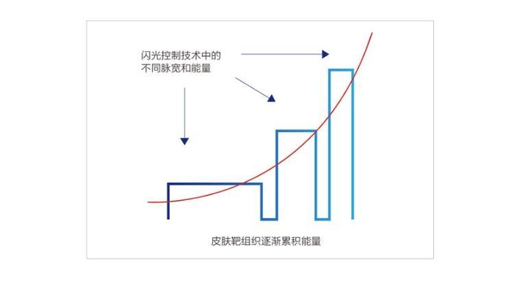 PCT序列脉冲控制技术