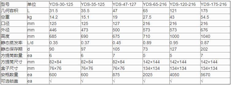 YDS-47-127参数