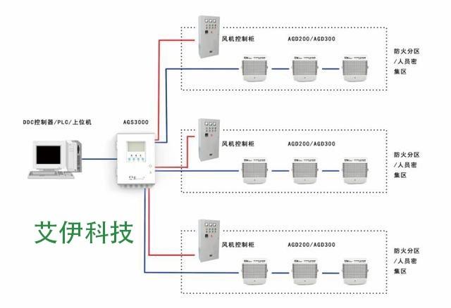艾伊科技车库co一氧化碳检测仪系统方案