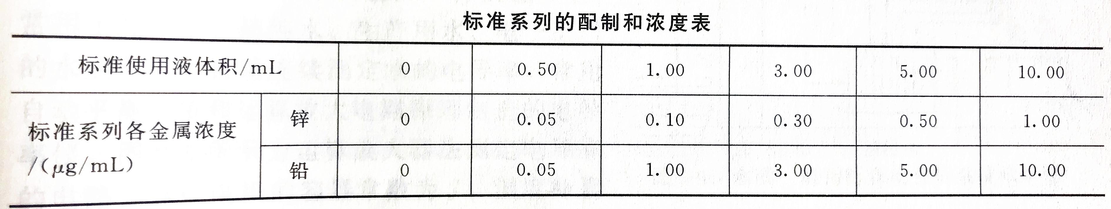 锌铅标准溶液浓度配置表