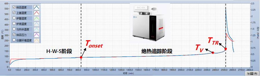 18650电池热失控测试温升曲线