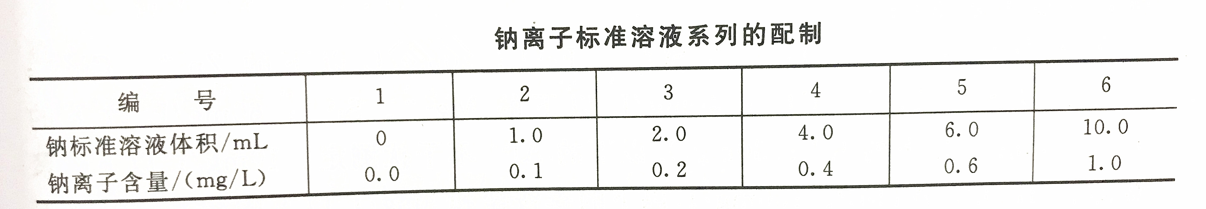 钠离子标准溶液配制表