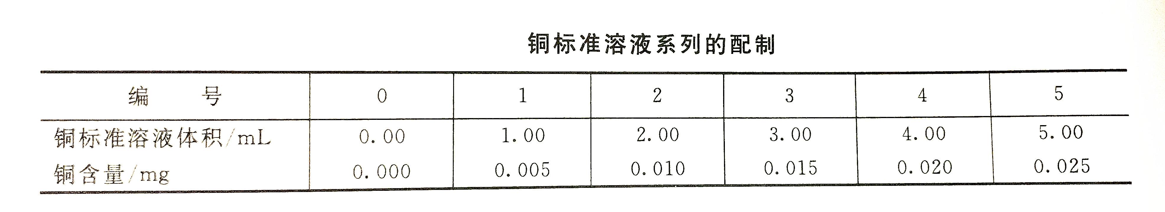 铜标准溶液配制表