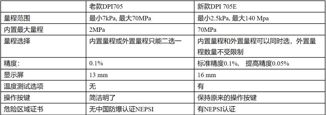 DPI705跟DPI 705E區別