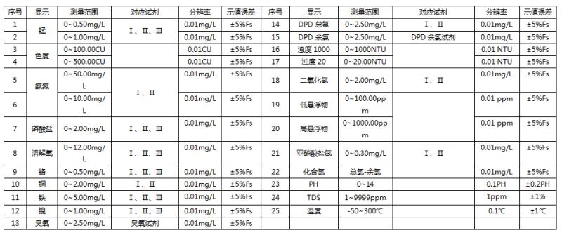 水质分析参数表