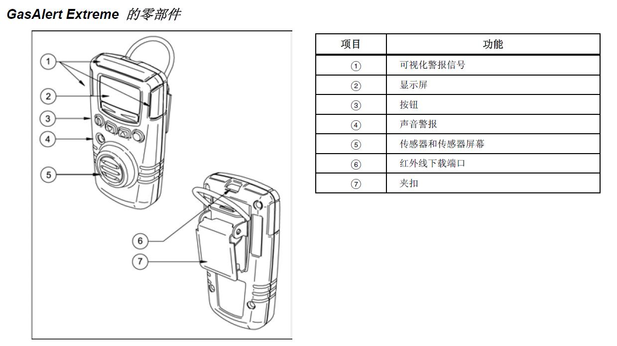 GasAlertExtreme的零部件
