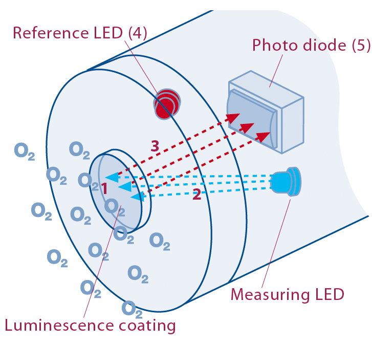 双光束水质分析仪结构