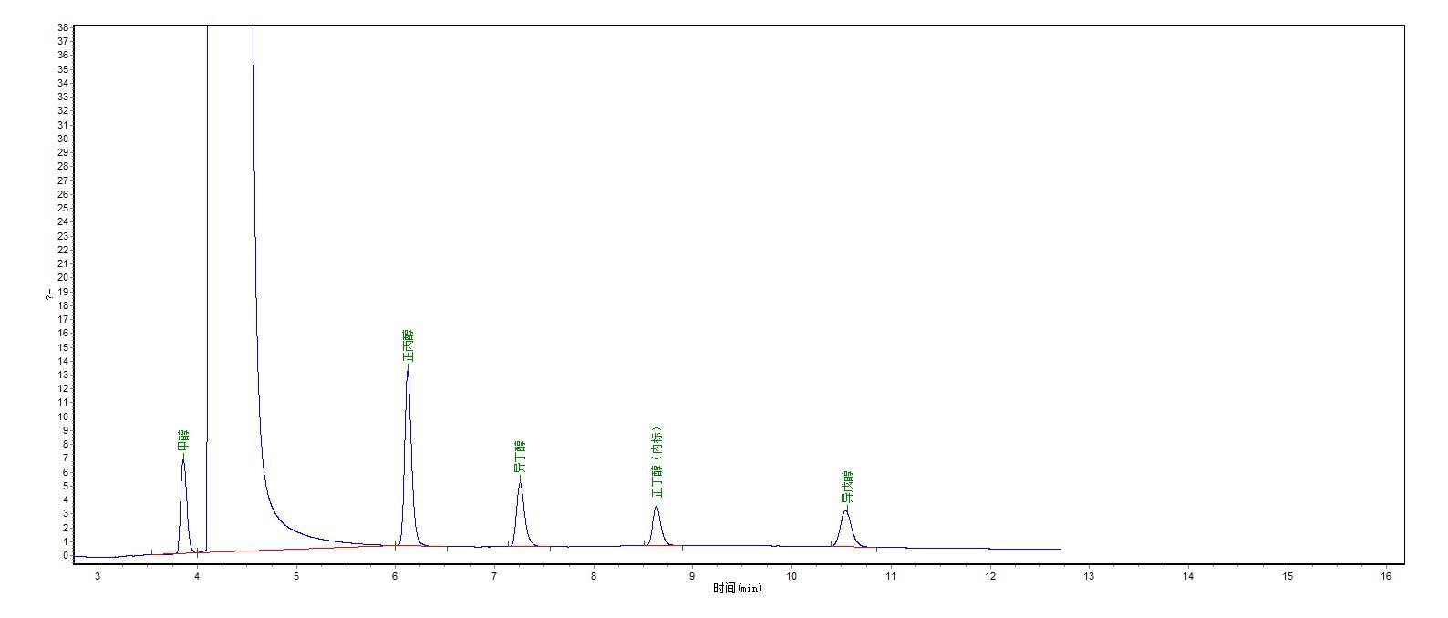 食用酒精中甲醇、正丙醇、异丁醇、异戊醇分析谱图.bmp