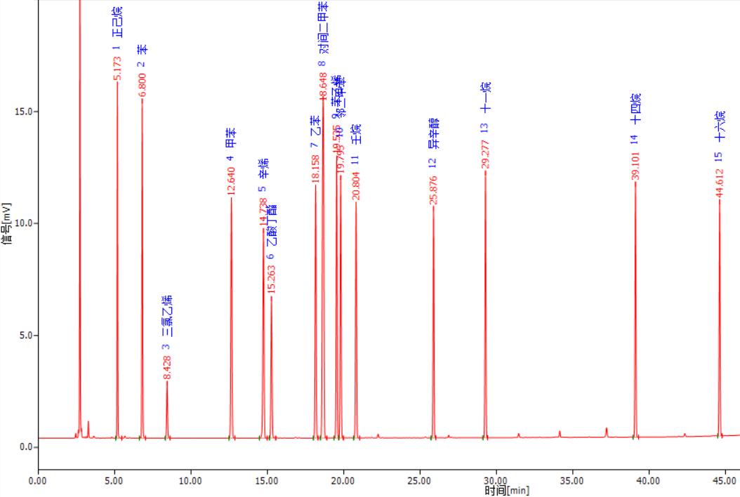 TVOC二次解析TC管 谱图.png