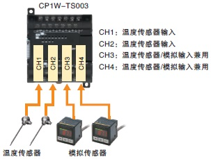CP1W-TS 特点 2